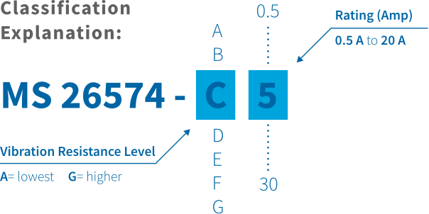 Classification explanation